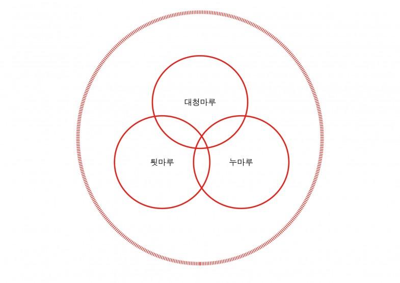 ben-diagram